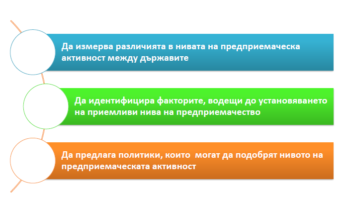 Трите основни цели на GEM